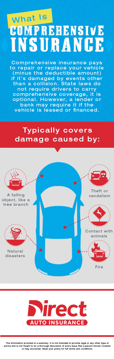 What is Comprehensive Insurance Coverage Infographic?
